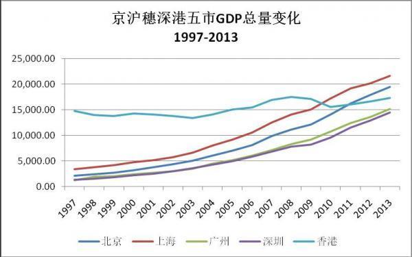 香港经济总量和北京比较_深圳香港经济