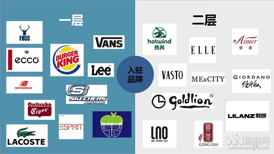 此次业态及品牌调整,涉及到了世纪金源购物中心a,b,c三个区域,业态