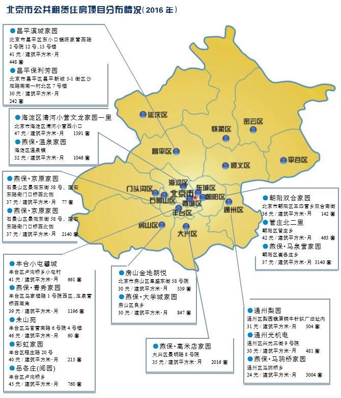 北京公租房10年考:10万套公租房