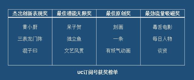 UC订阅号放榜亮瞎公号狗自媒体能否迎来第二春?