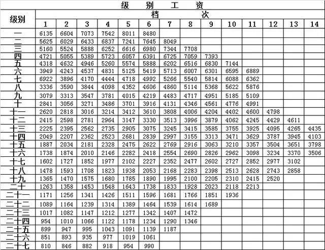 公务员工资核算在GDP_发工资图片