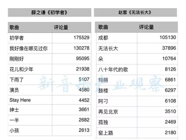 """赵雷不只是""""乐坛清流"""",还是数字专辑销售范本"""