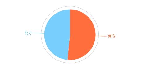 我分析了42万字的歌词,为了搞清楚民谣歌手们在唱些什么