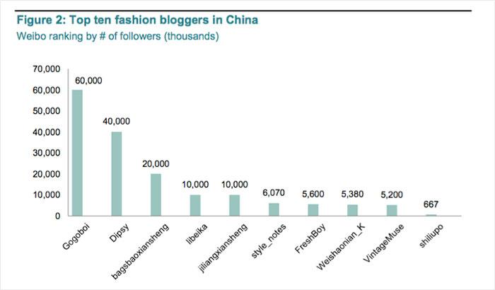 中国时尚博主们与奢侈大牌间还差了些什么?