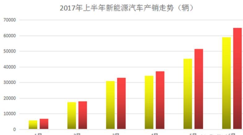 2017上半年乘用车销量13年来首次下滑 新能源市场增幅明显