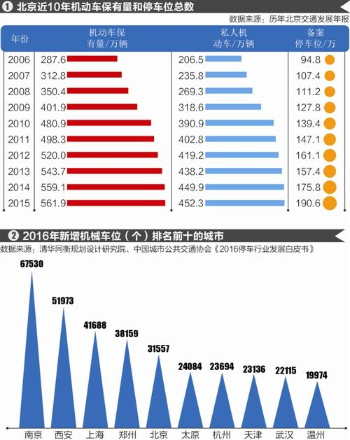 北京车位缺口371万 如何用互联网解决停车难