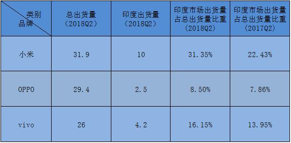 搶灘海外市場,從小米、華為到美的、海爾,中國公司正大手筆投資印度